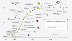 Slide about the adoption of electric vehicles in the UK