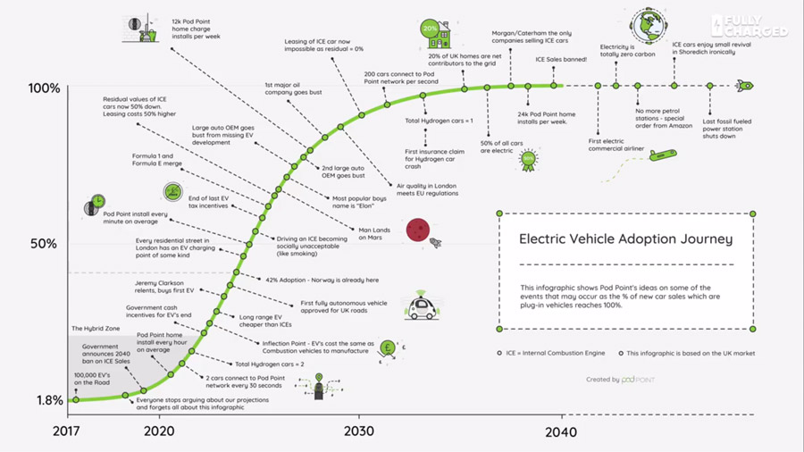 A slide about the adoption of electric vehicles - from Pod Point